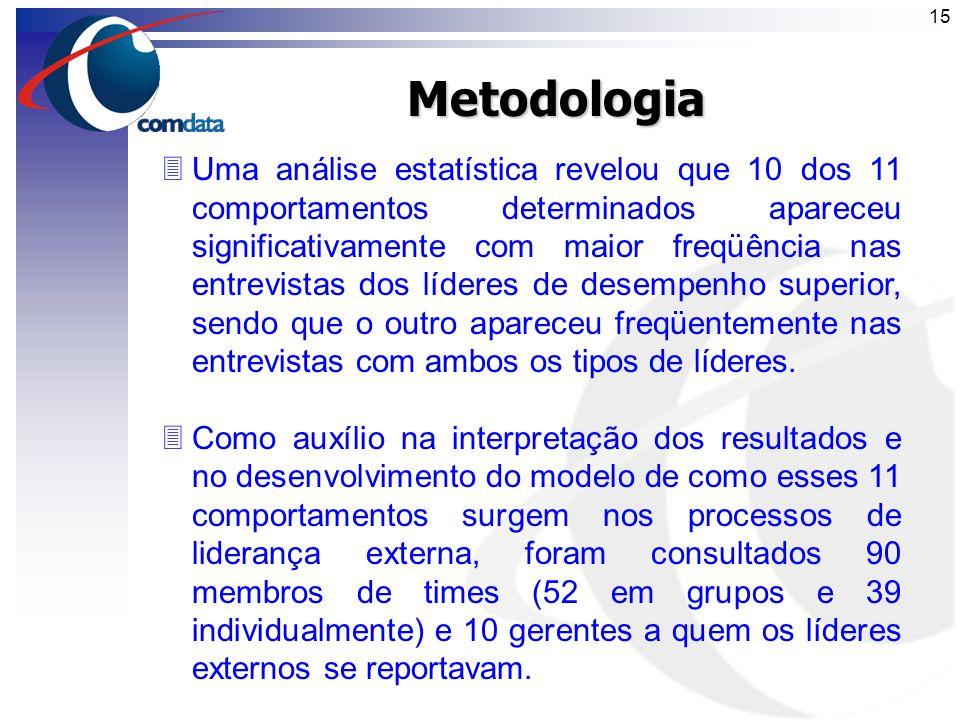 14Metodologia 3Uma comparação iterativa dos resultados das entrevistas reduziu a lista a 11 comportamentos determinados, citados no artigo. 3Dois espe