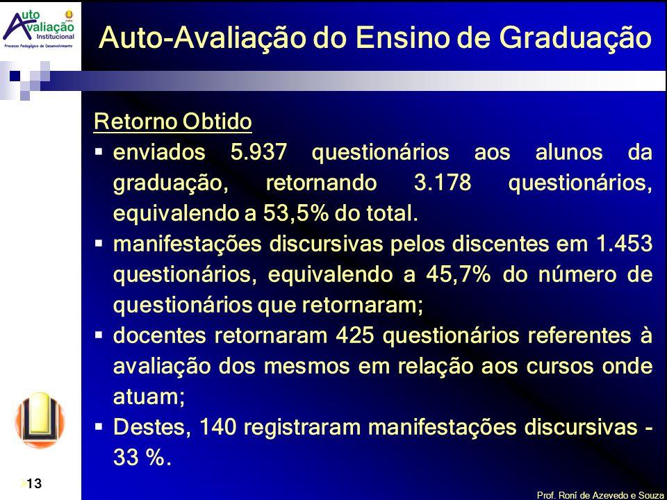 Prof. Roní de Azevedo e Souza 13 Auto-Avaliação do Ensino de Graduação Retorno Obtido enviados 5.937 questionários aos alunos da graduação, retornando