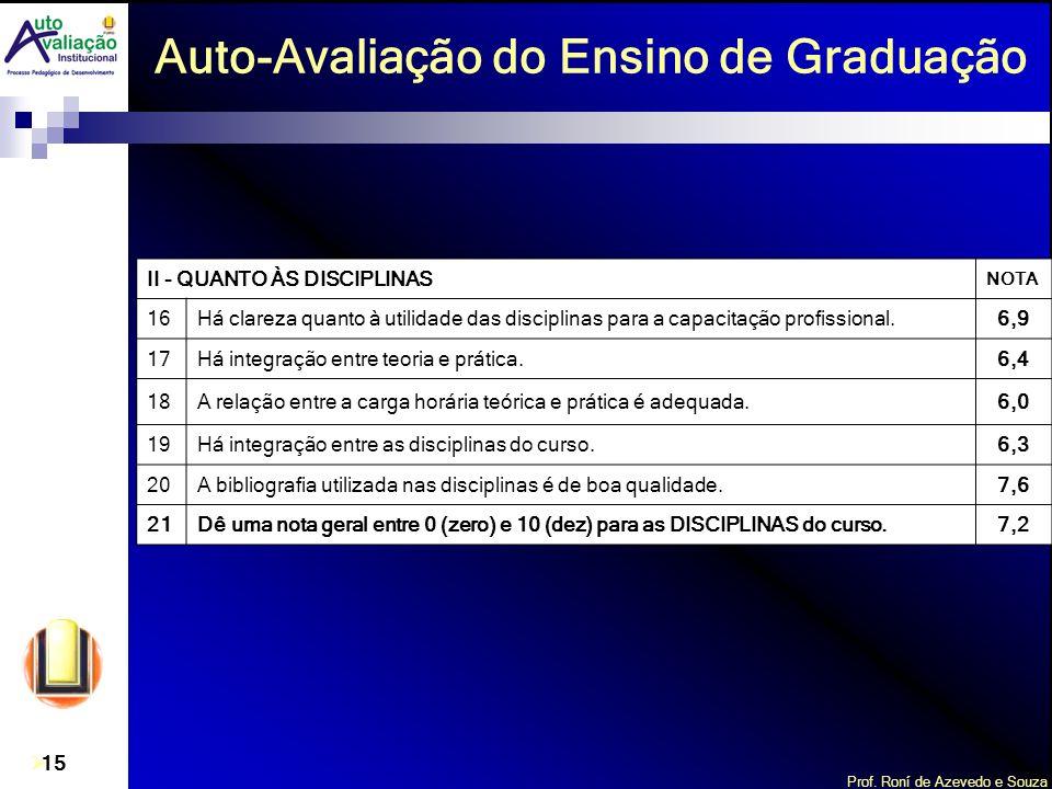Prof. Roní de Azevedo e Souza 15 Auto-Avaliação do Ensino de Graduação II - QUANTO ÀS DISCIPLINAS NOTA 16Há clareza quanto à utilidade das disciplinas