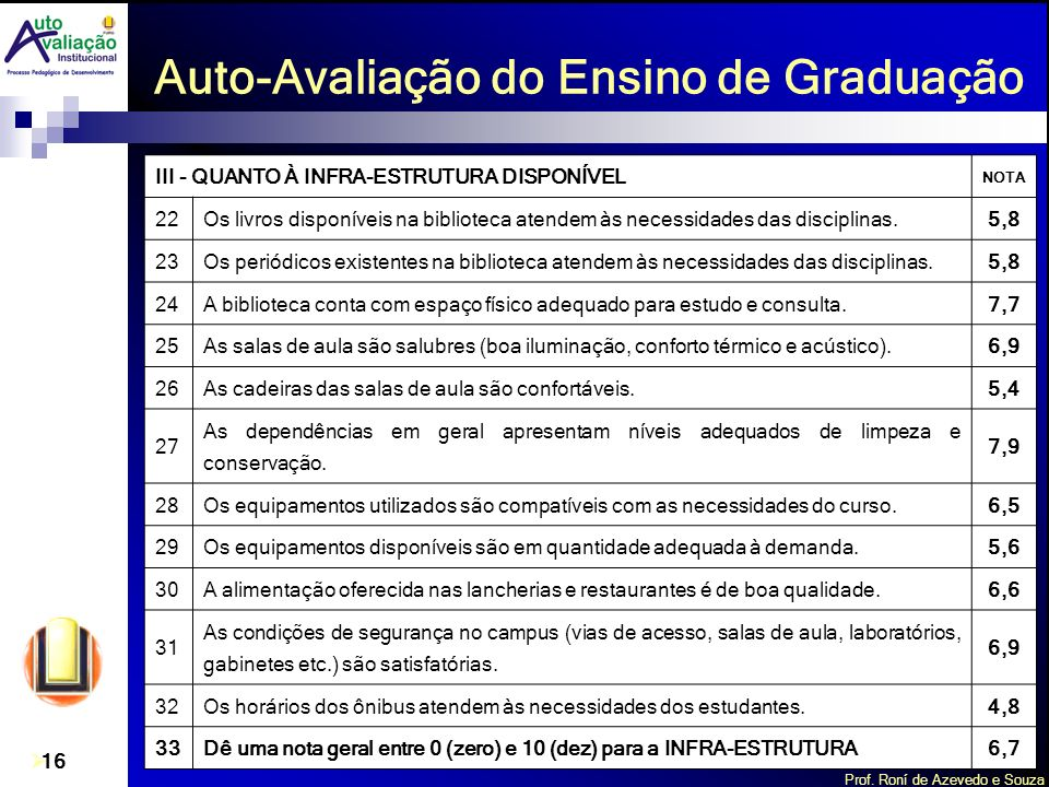 Prof. Roní de Azevedo e Souza 16 Auto-Avaliação do Ensino de Graduação III - QUANTO À INFRA-ESTRUTURA DISPONÍVEL NOTA 22Os livros disponíveis na bibli