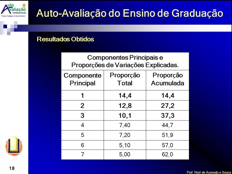 Prof. Roní de Azevedo e Souza 18 Auto-Avalia ç ão do Ensino de Gradua ç ão Componentes Principais e Propor ç ões de Varia ç ões Explicadas. Componente