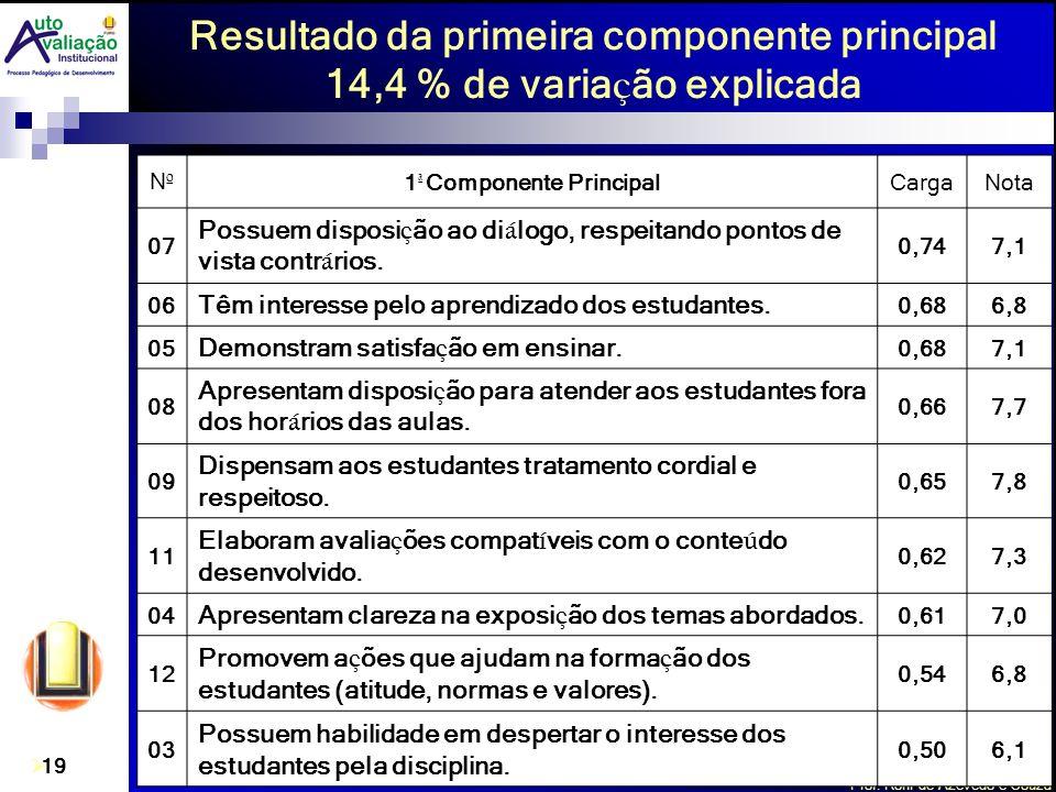 Prof. Roní de Azevedo e Souza 19 NºNº 1 ª Componente PrincipalCargaNota 07 Possuem disposi ç ão ao di á logo, respeitando pontos de vista contr á rios