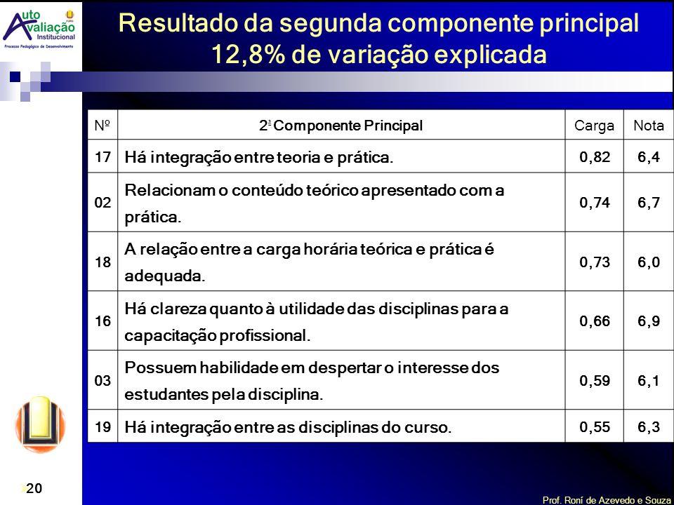 Prof. Roní de Azevedo e Souza 20 Nº2 ª Componente PrincipalCargaNota 17 Há integração entre teoria e prática. 0,826,4 02 Relacionam o conteúdo teórico