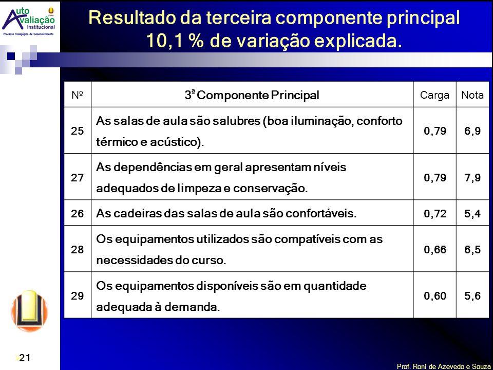 Prof. Roní de Azevedo e Souza 21 Nº 3 ª Componente Principal CargaNota 25 As salas de aula são salubres (boa iluminação, conforto térmico e acústico).