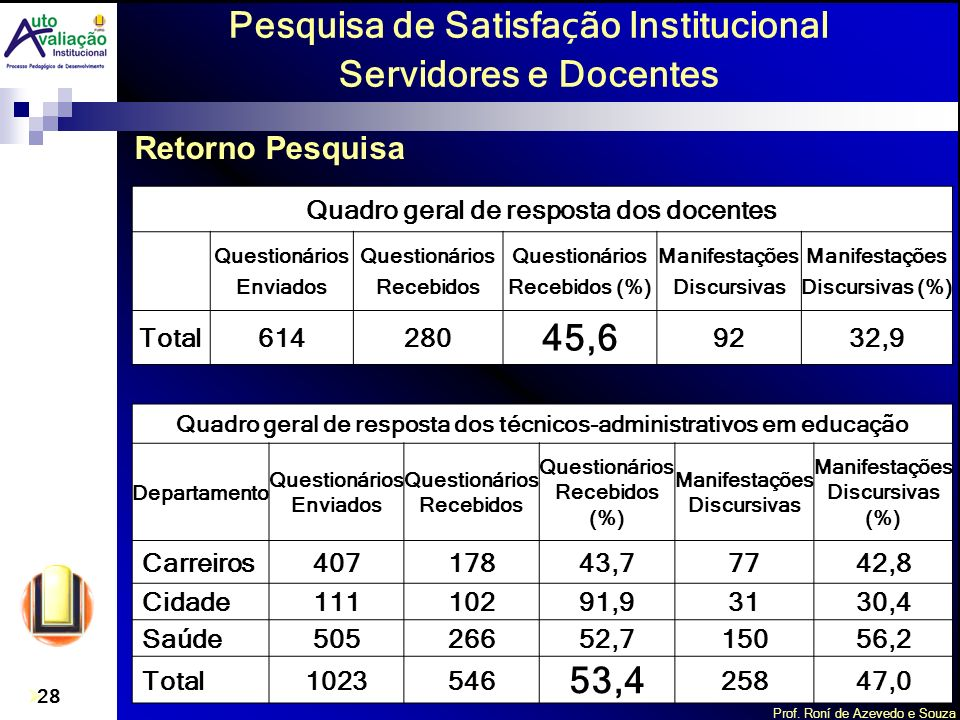 Prof. Roní de Azevedo e Souza 28 Pesquisa de Satisfa ç ão Institucional Servidores e Docentes Quadro geral de resposta dos docentes Questionários Envi