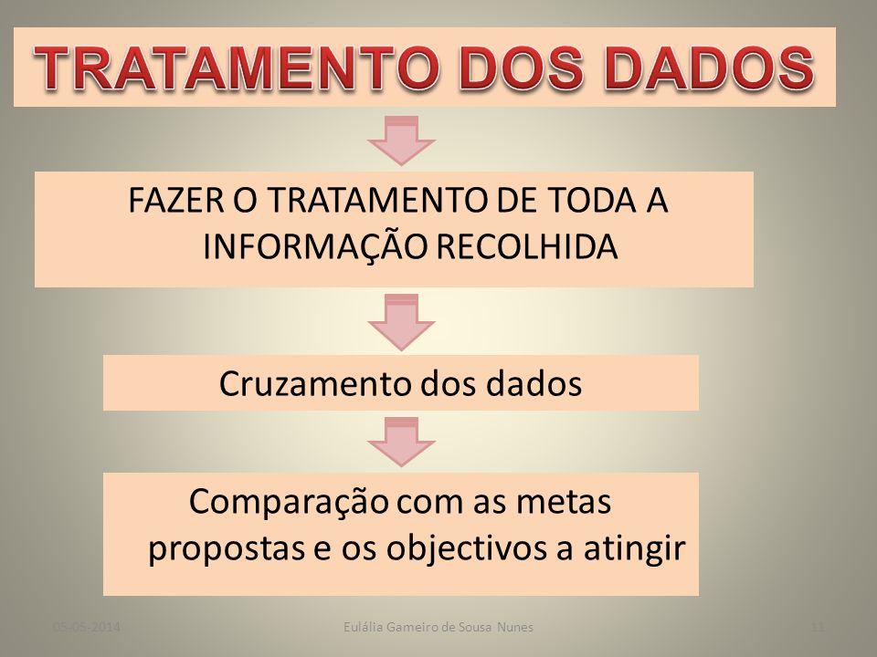 DIFERENTES ESTRUTURAS QUE INTERAGEM COM A BE ESTRUTURAS DE GESTÃO PROFESSORES ALUNOS ENCARREGADOS DE EDUCAÇÃO CONSELHO EXECUTIVO/DIRECTOR CONSELHO PEDAGÓGICO ASSEMBLEIA DE ESCOLA/CONSELHO GERAL Eulália Gameiro de Sousa Nunes05-05-201410