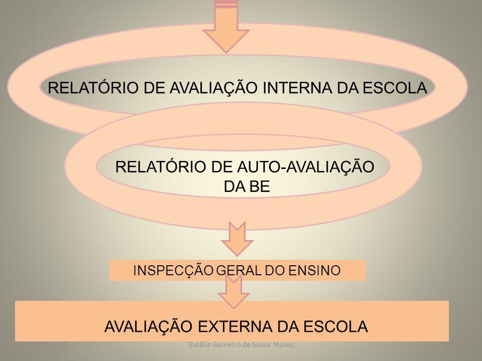 VI-Como será feita a comunicação e a integração dos resultados no relatório de avaliação da escola VÁRIOS CANAIS DE COMUNICAÇÃO DA BE DEBATE EM CONSELHO PEDAGÓGICO DEBATE EM CONSELHO GERAL/ASSEMBLEIA DE ESCOLA RELATÓRIO DE AVALIAÇÃO DA ESCOLA SÍNTESE DA AUTO-AVALIAÇÃO DA BE Eulália Gameiro de Sousa Nunes05-05-201417