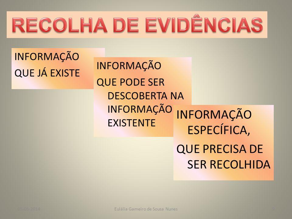 III - As Etapas do Processo RECOLHA DE EVIDÊNCIAS TRATAMENTO DOS DADOS DIVULGAÇÃO DOS RESULTADOS Eulália Gameiro de Sousa Nunes05-05-20148