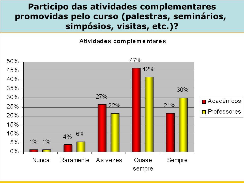 Participo das atividades complementares promovidas pelo curso (palestras, seminários, simpósios, visitas, etc.)?