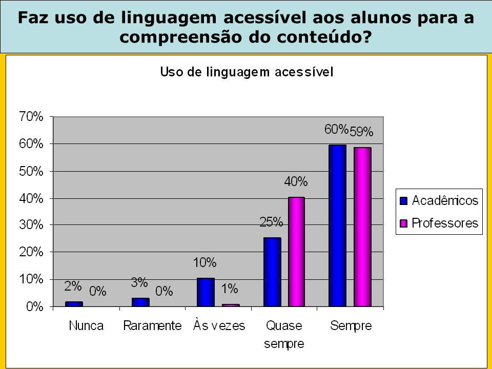 Faz uso de linguagem acessível aos alunos para a compreensão do conteúdo?