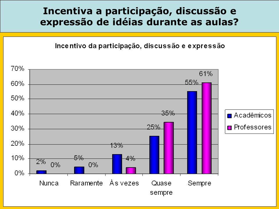 Incentiva a participação, discussão e expressão de idéias durante as aulas?