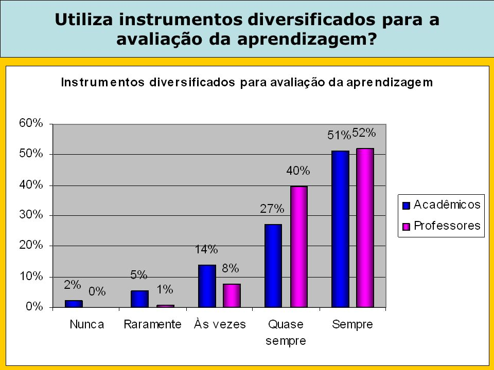 Utiliza instrumentos diversificados para a avaliação da aprendizagem?