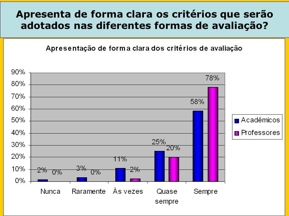 Apresenta de forma clara os critérios que serão adotados nas diferentes formas de avaliação?