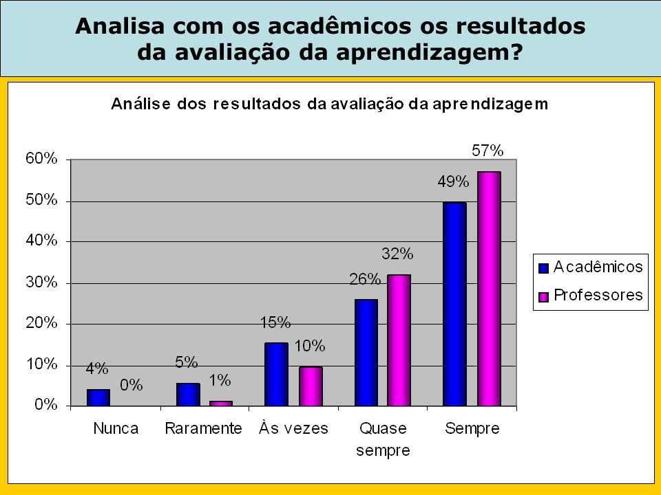 Analisa com os acadêmicos os resultados da avaliação da aprendizagem?