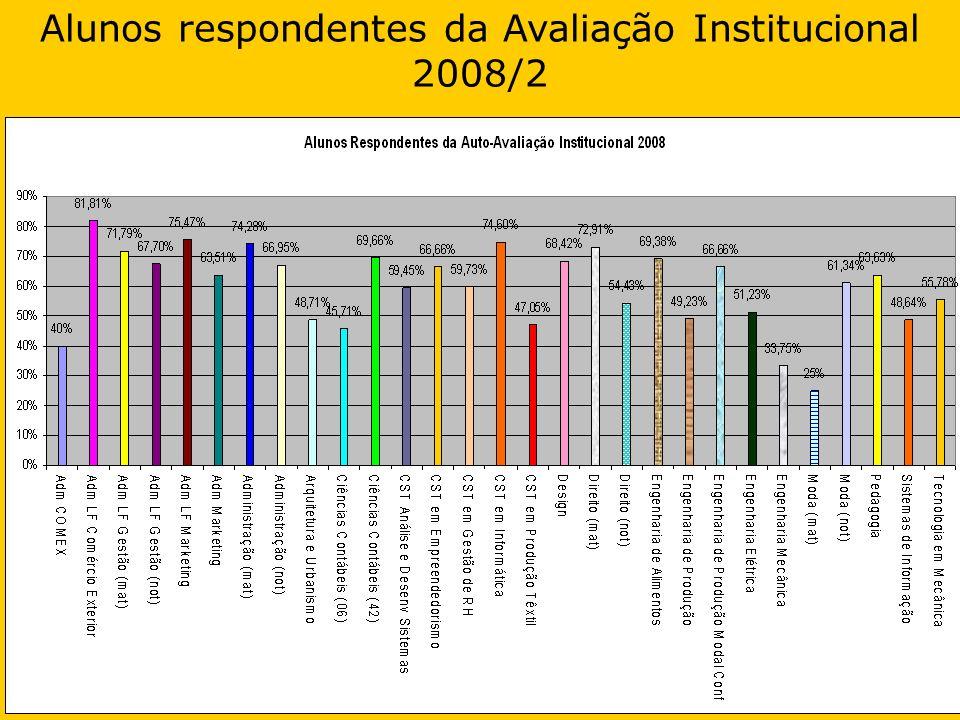 Alunos respondentes da Avaliação Institucional 2008/2
