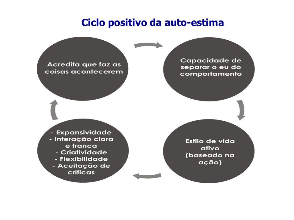 Ciclo positivo da auto-estima