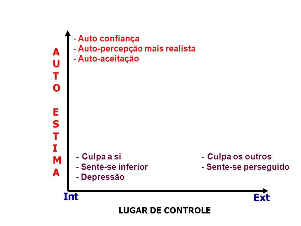 AUTOESTIMAAUTOESTIMA LUGAR DE CONTROLE Int Ext - Auto confiança - Auto-percepção mais realista - Auto-aceitação - Culpa a si - Sente-se inferior - Dep
