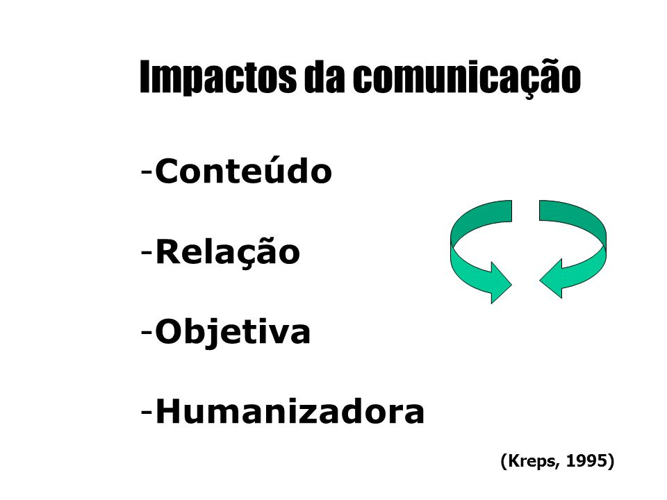 Impactos da comunicação -Conteúdo -Relação -Objetiva -Humanizadora (Kreps, 1995)