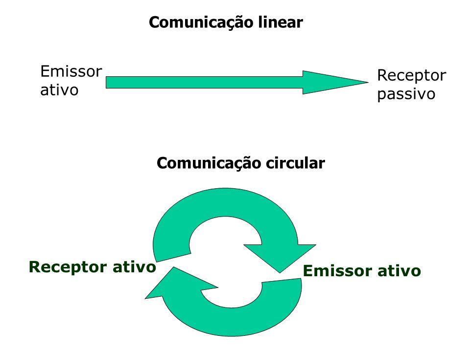 Emissor ativo Receptor passivo Comunicação linear Comunicação circular Emissor ativo Receptor ativo