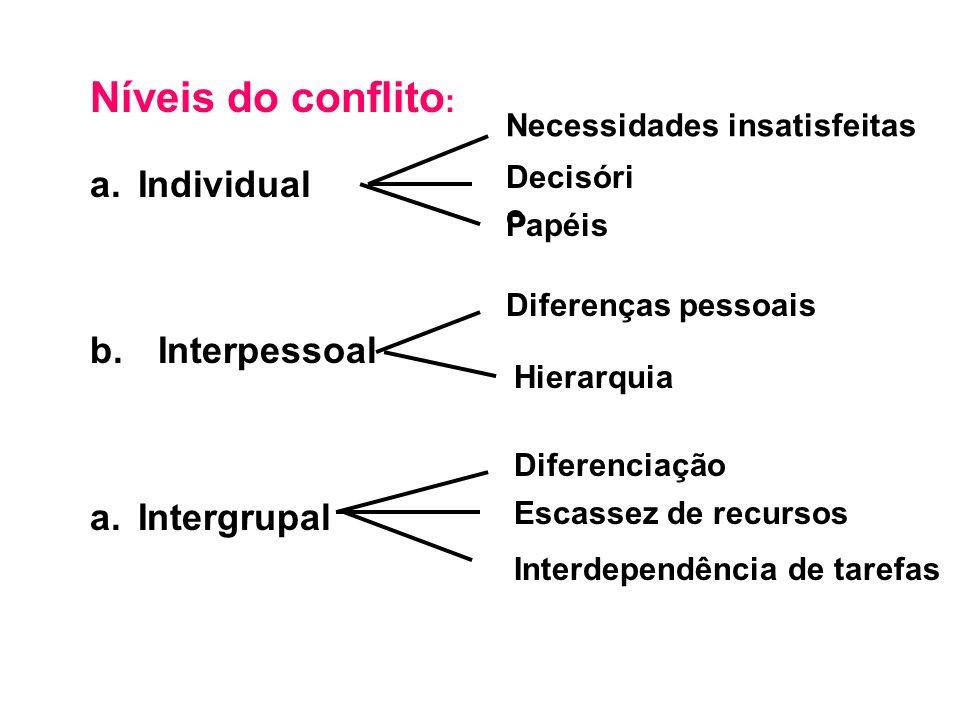 Níveis do conflito : a.Individual b. Interpessoal a.Intergrupal Necessidades insatisfeitas Decisóri o Papéis Diferenças pessoais Hierarquia Diferencia