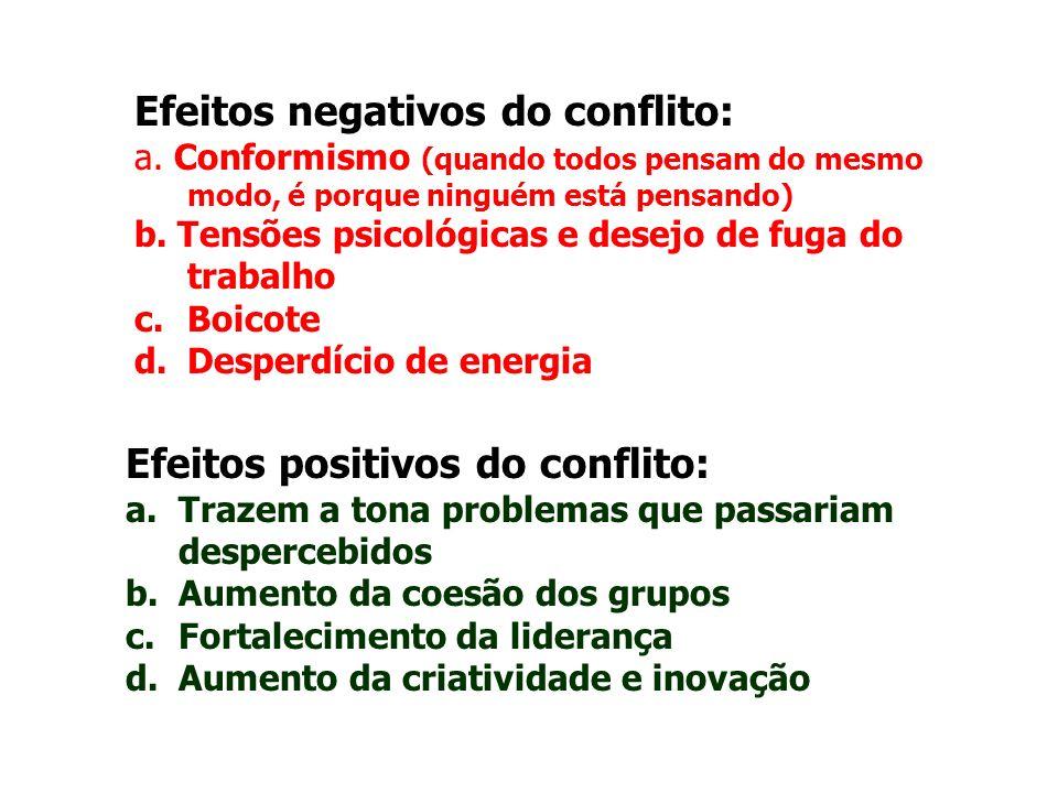 Efeitos negativos do conflito: a. Conformismo (quando todos pensam do mesmo modo, é porque ninguém está pensando) b. Tensões psicológicas e desejo de