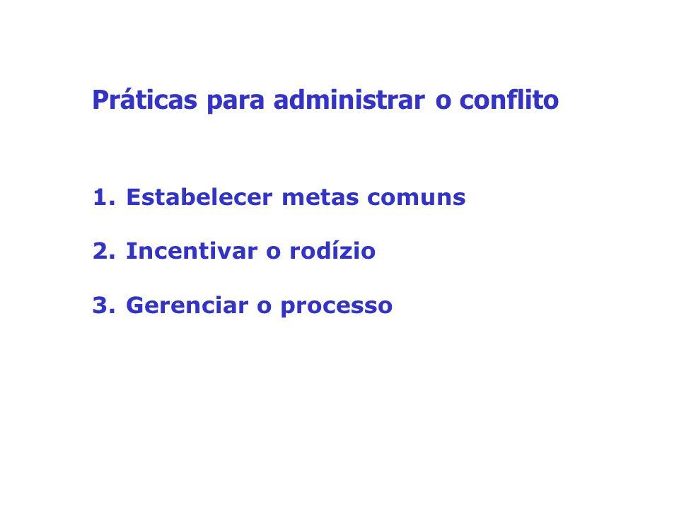 Práticas para administrar o conflito 1.Estabelecer metas comuns 2.Incentivar o rodízio 3.Gerenciar o processo