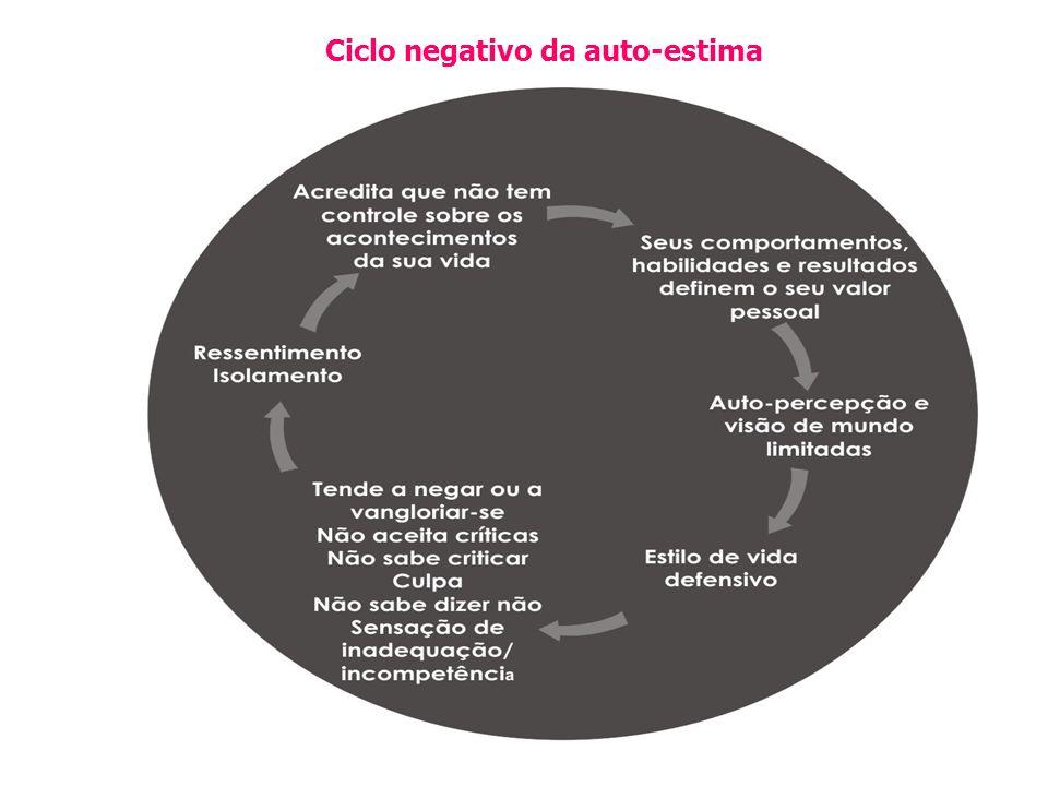 Ciclo negativo da auto-estima