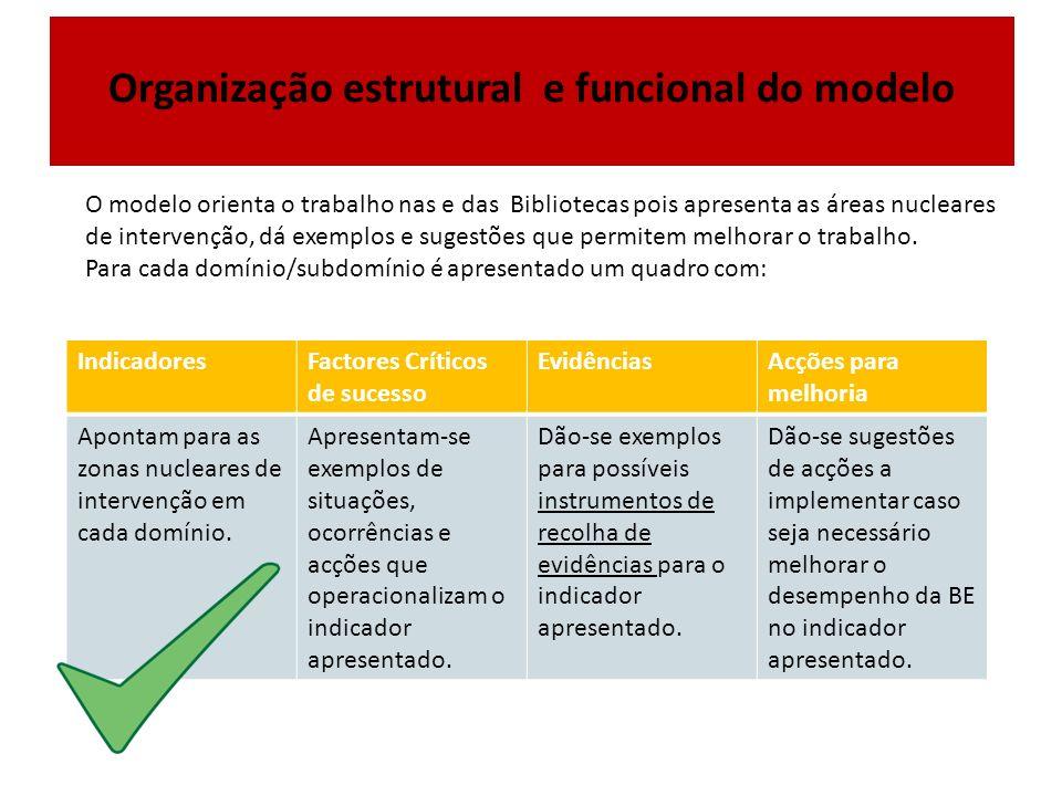 Organização Organização estrutural e funcional do modelo O modelo orienta o trabalho nas e das Bibliotecas pois apresenta as áreas nucleares de intervenção, dá exemplos e sugestões que permitem melhorar o trabalho.