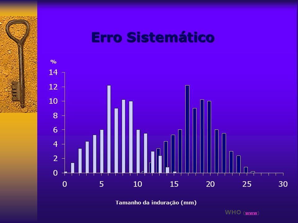 Erro Sistemático % Tamanho da induração (mm) WHO (www)www