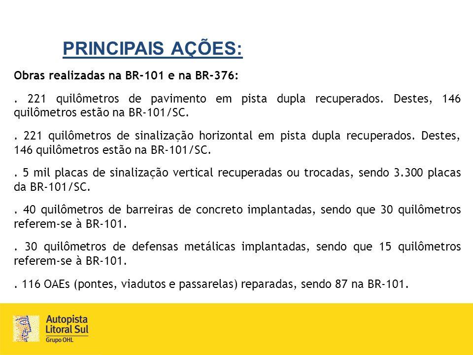 PRINCIPAIS AÇÕES: Obras realizadas na BR-101 e na BR-376:. 221 quilômetros de pavimento em pista dupla recuperados. Destes, 146 quilômetros estão na B