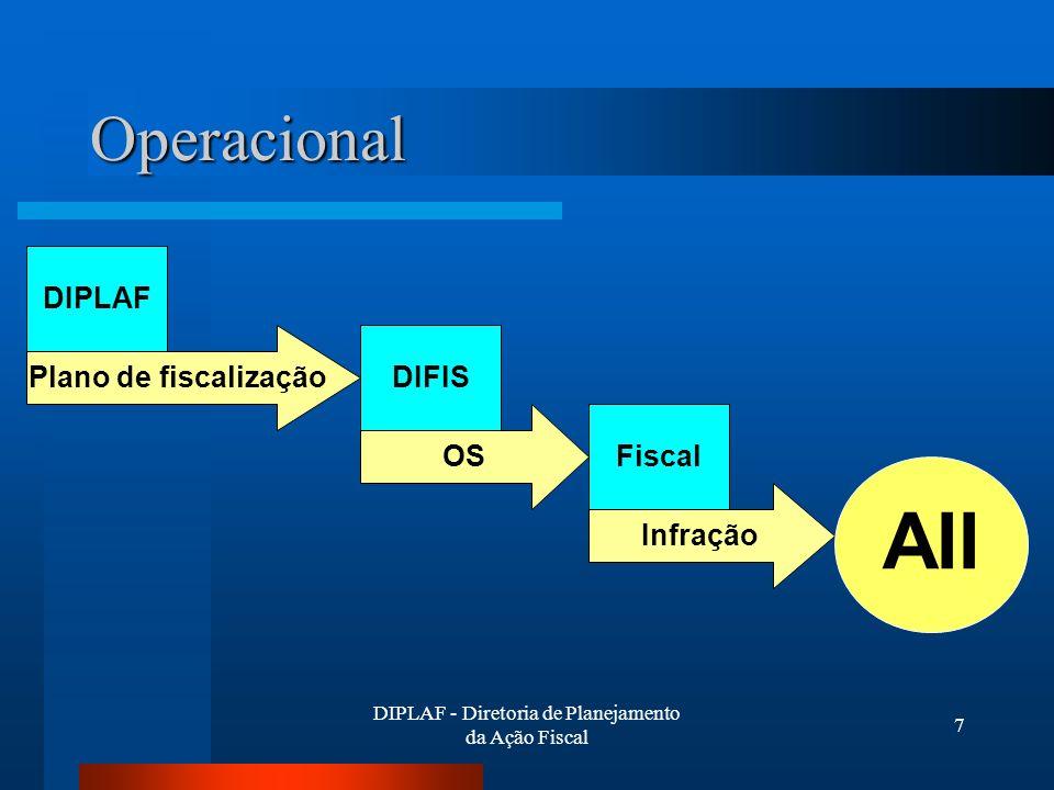 DIPLAF - Diretoria de Planejamento da Ação Fiscal 7 Operacional DIPLAF Plano de fiscalizaçãoDIFIS OS Infração Fiscal AII