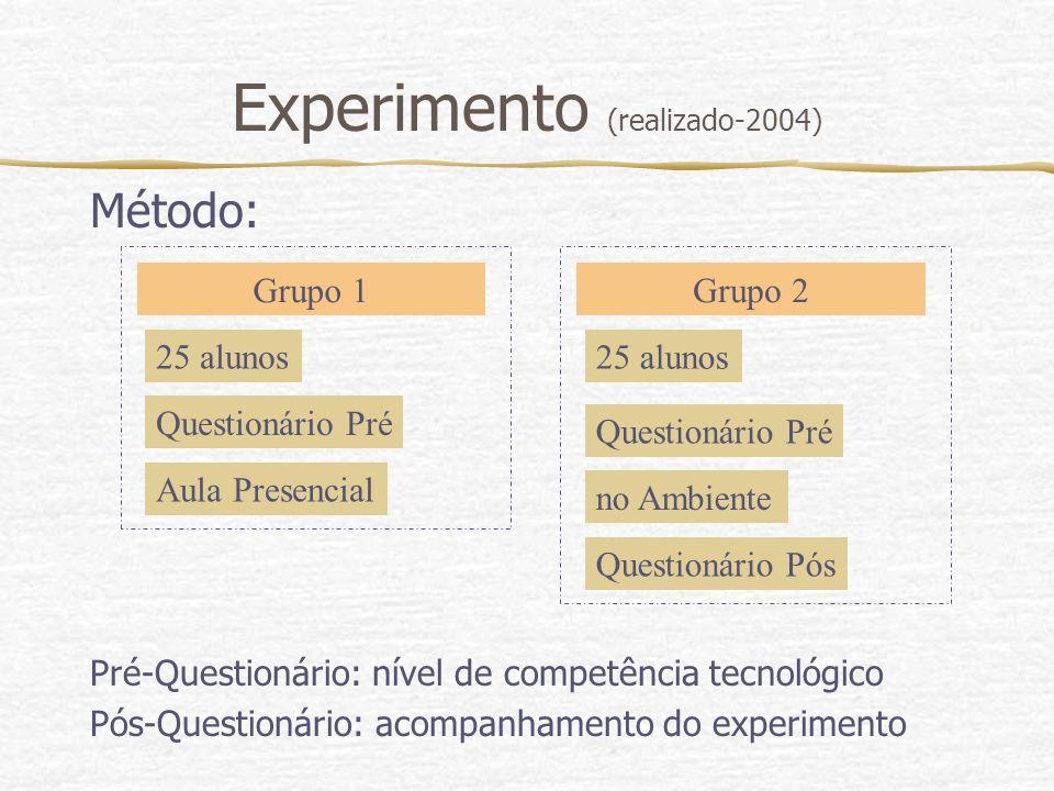 Experimento (realizado-2004) Método: Pré-Questionário: nível de competência tecnológico Pós-Questionário: acompanhamento do experimento Grupo 1 25 alu