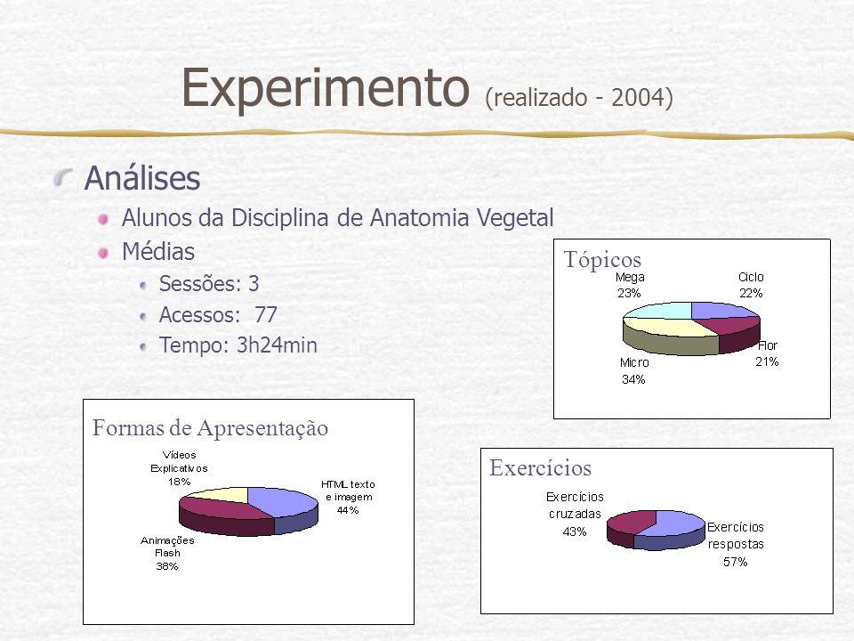 Experimento (realizado - 2004) Análises Alunos da Disciplina de Anatomia Vegetal Médias Sessões: 3 Acessos: 77 Tempo: 3h24min Formas de Apresentação T