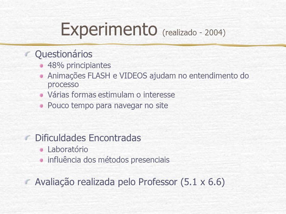 Experimento (realizado - 2004) Questionários 48% principiantes Animações FLASH e VIDEOS ajudam no entendimento do processo Várias formas estimulam o i