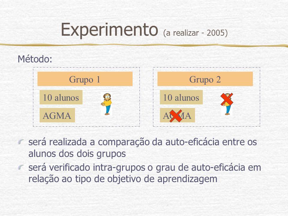 Experimento (a realizar - 2005) Método: será realizada a comparação da auto-eficácia entre os alunos dos dois grupos será verificado intra-grupos o gr