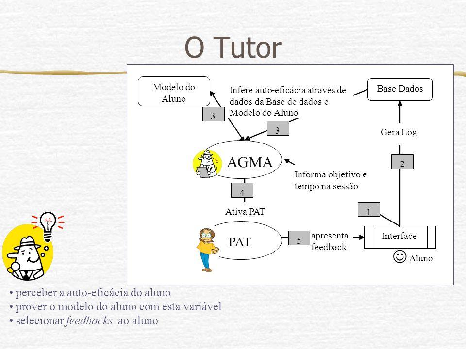 Modelo do Aluno Base Dados Interface Aluno Informa objetivo e tempo na sessão Ativa PAT Infere auto-eficácia através de dados da Base de dados e Model
