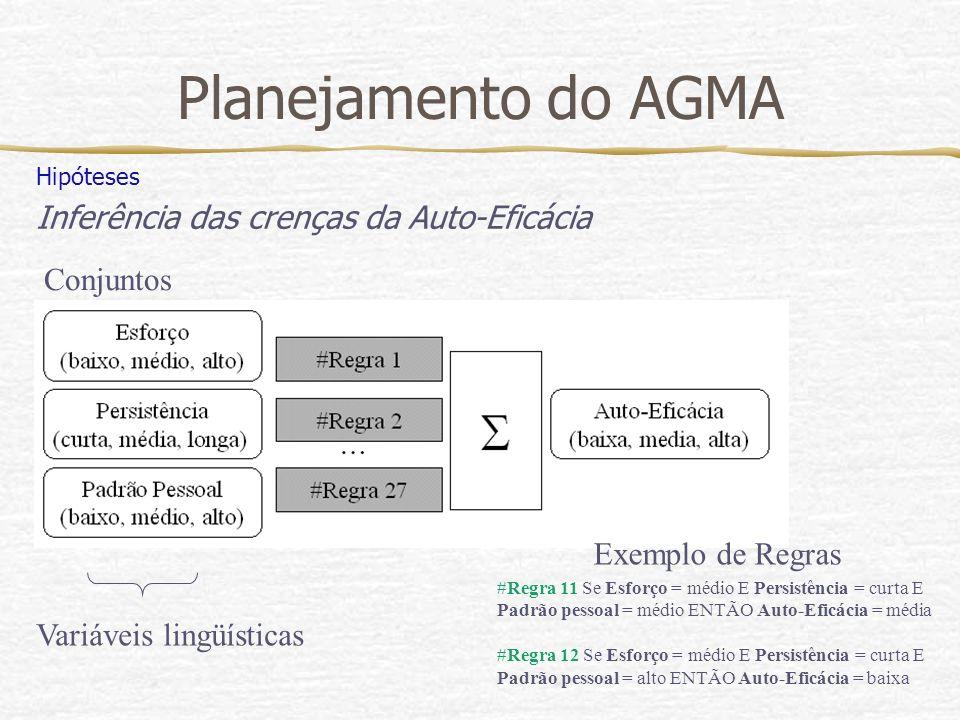 Planejamento do AGMA Hipóteses Inferência das crenças da Auto-Eficácia Conjuntos Variáveis lingüísticas #Regra 11 Se Esforço = médio E Persistência =