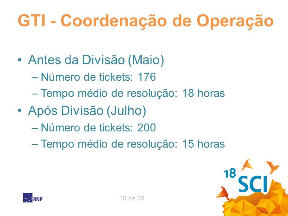 10 de 20 GTI - Coordenação de Operação Antes da Divisão (Maio) –Número de tickets: 176 –Tempo médio de resolução: 18 horas Após Divisão (Julho) –Númer