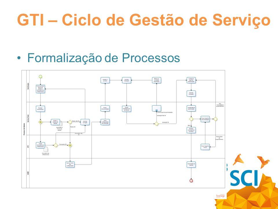 17 de 20 GTI – Ciclo de Gestão de Serviço Formalização de Processos