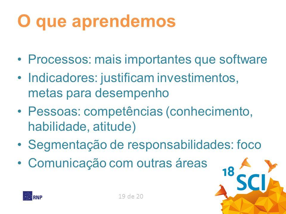 19 de 20 O que aprendemos Processos: mais importantes que software Indicadores: justificam investimentos, metas para desempenho Pessoas: competências
