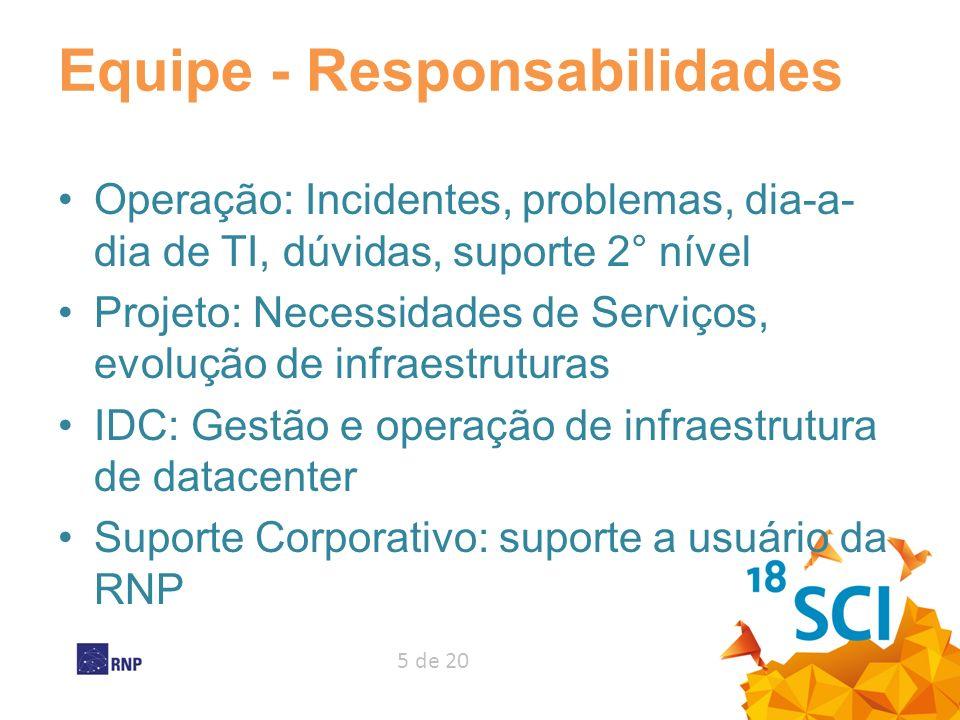 5 de 20 Equipe - Responsabilidades Operação: Incidentes, problemas, dia-a- dia de TI, dúvidas, suporte 2° nível Projeto: Necessidades de Serviços, evo