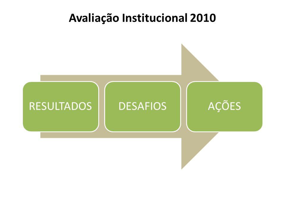 Avaliação Institucional 2010 RESULTADOSDESAFIOSAÇÕES