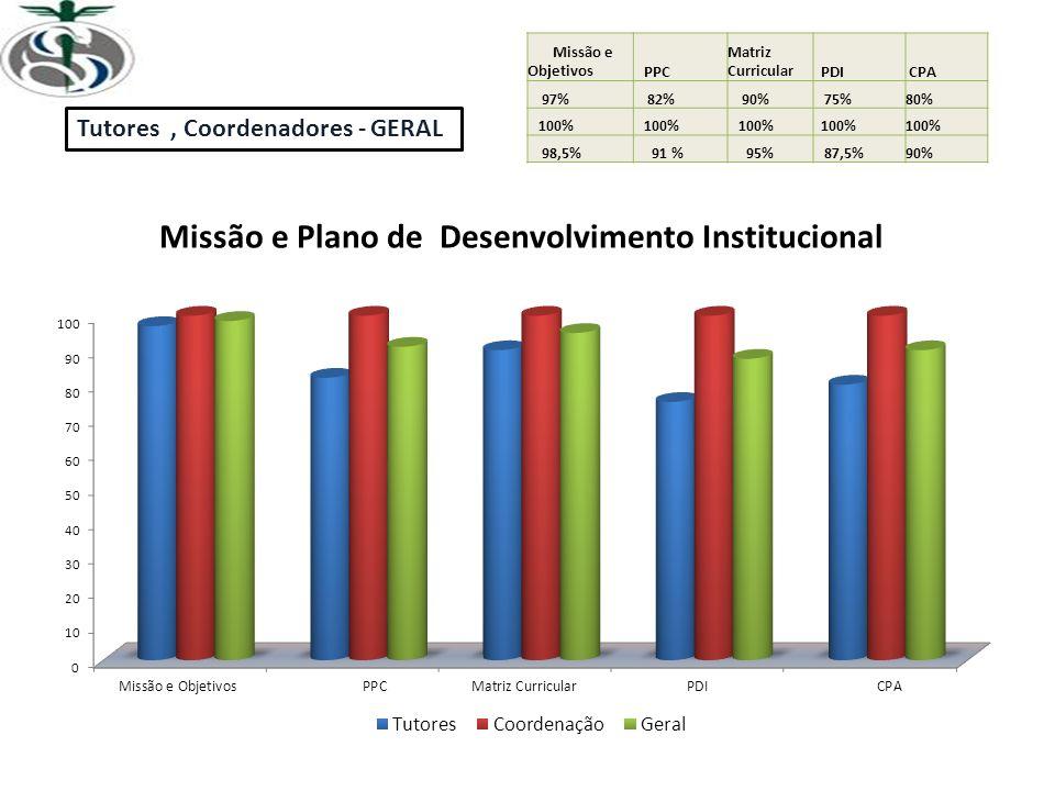 Missão e Objetivos PPC Matriz Curricular PDI CPA 97% 82% 90% 75%80% 100% 98,5% 91 % 95% 87,5%90% Tutores, Coordenadores - GERAL