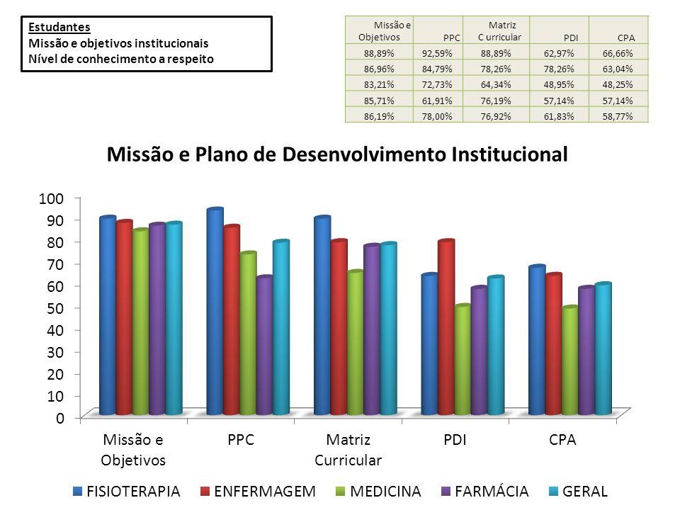 Estudantes Missão e objetivos institucionais Nível de conhecimento a respeito Missão e Objetivos PPC Matriz C urricular PDI CPA 88,89%92,59%88,89%62,9