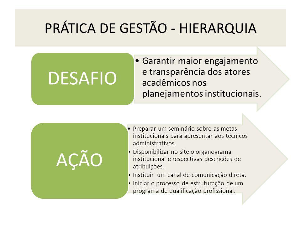 PRÁTICA DE GESTÃO - HIERARQUIA Garantir maior engajamento e transparência dos atores acadêmicos nos planejamentos institucionais. DESAFIO Preparar um