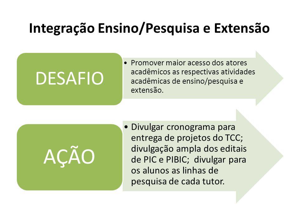 Integração Ensino/Pesquisa e Extensão Promover maior acesso dos atores acadêmicos as respectivas atividades acadêmicas de ensino/pesquisa e extensão.