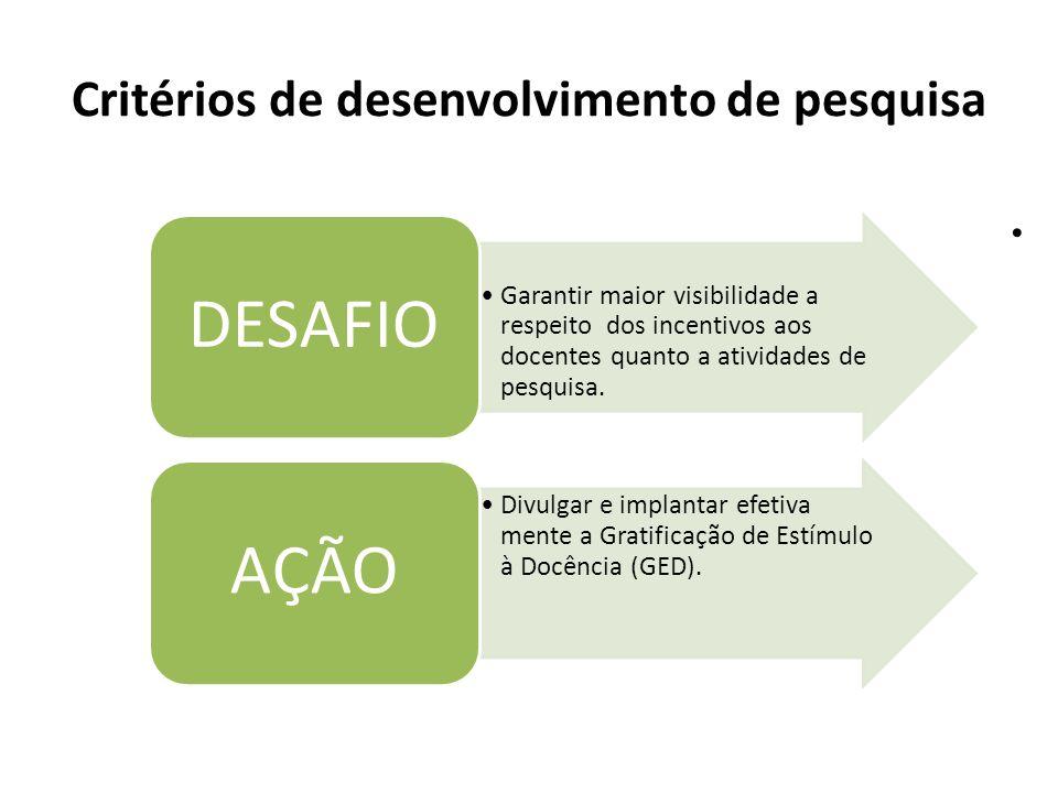 Critérios de desenvolvimento de pesquisa Garantir maior visibilidade a respeito dos incentivos aos docentes quanto a atividades de pesquisa. DESAFIO D
