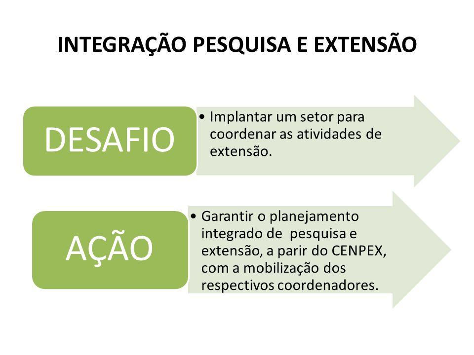INTEGRAÇÃO PESQUISA E EXTENSÃO Implantar um setor para coordenar as atividades de extensão. DESAFIO Garantir o planejamento integrado de pesquisa e ex