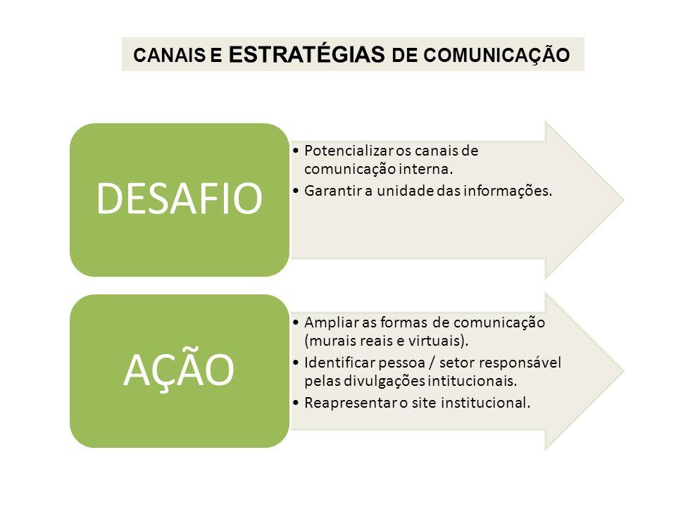 Potencializar os canais de comunicação interna. Garantir a unidade das informações. DESAFIO Ampliar as formas de comunicação (murais reais e virtuais)