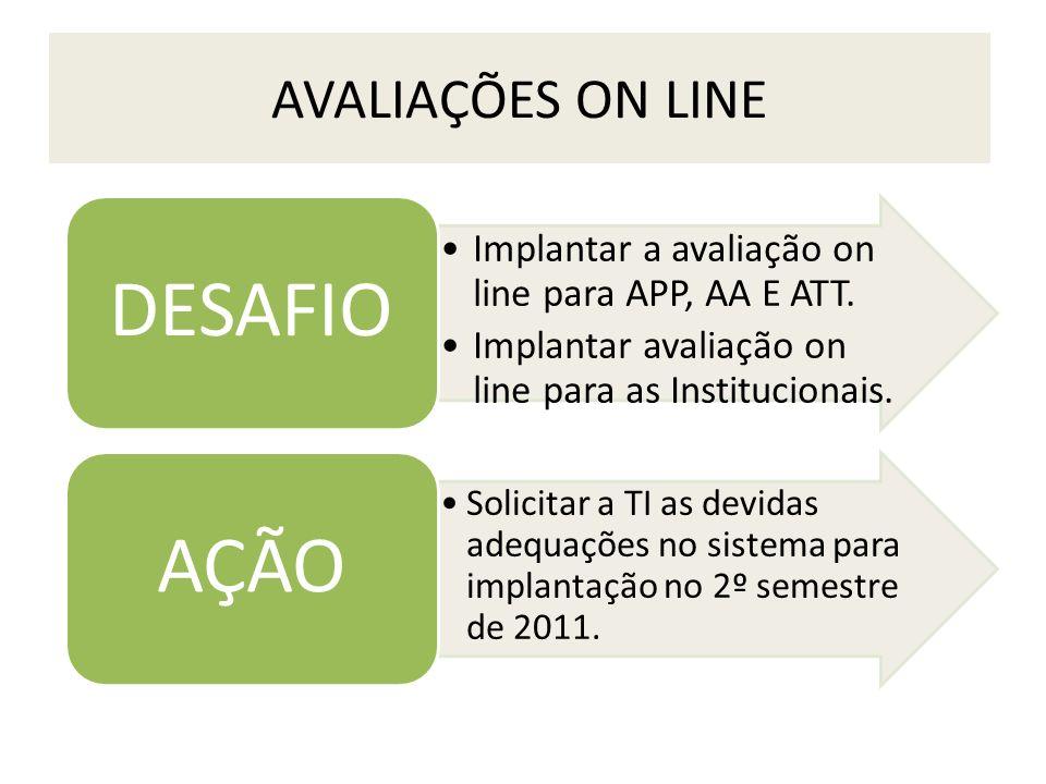 AVALIAÇÕES ON LINE Implantar a avaliação on line para APP, AA E ATT. Implantar avaliação on line para as Institucionais. DESAFIO Solicitar a TI as dev